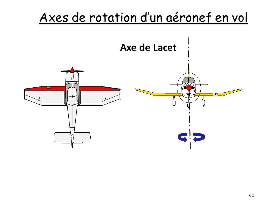 90 Axes de rotation dun aéronef en vol Axe de Lacet