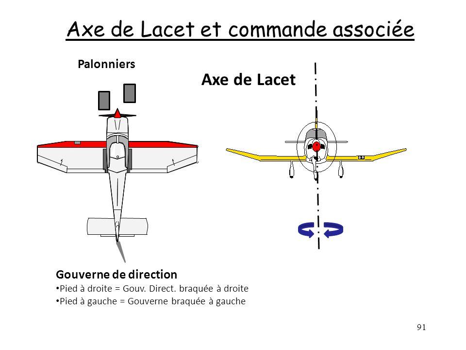 91 Axe de Lacet et commande associée Axe de Lacet Palonniers Gouverne de direction Pied à droite = Gouv. Direct. braquée à droite Pied à gauche = Gouv