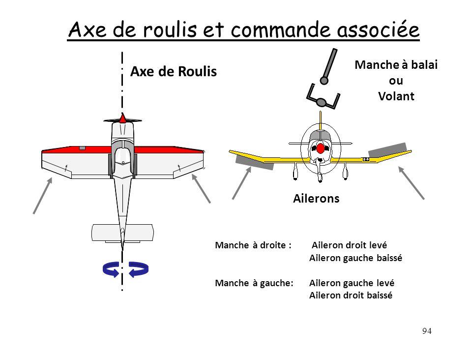 94 Axe de roulis et commande associée Axe de Roulis Manche à balai ou Volant Ailerons Manche à droite : Aileron droit levé Aileron gauche baissé Manch
