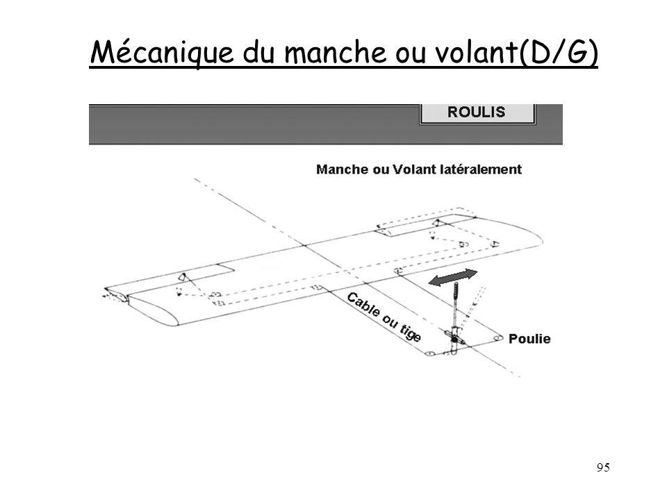 95 Mécanique du manche ou volant(D/G)