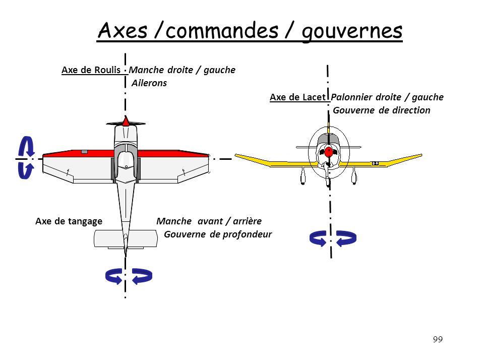 99 Axes /commandes / gouvernes Axe de Roulis Manche droite / gauche Ailerons Axe de Lacet Palonnier droite / gauche Gouverne de direction Axe de tanga