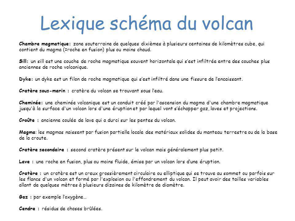 Lexique schéma du volcan Chambre magmatique: zone souterraine de quelques dixièmes à plusieurs centaines de kilomètres cube, qui contient du magma (=r