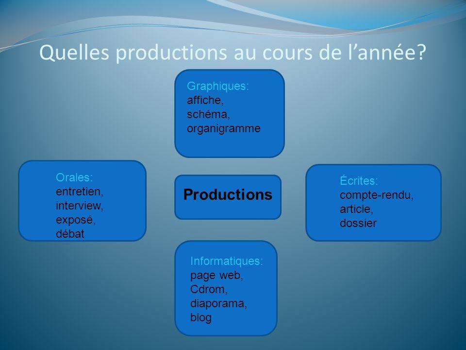 Quelles productions au cours de lannée? Productions Écrites: compte-rendu, article, dossier Graphiques: affiche, schéma, organigramme Orales: entretie