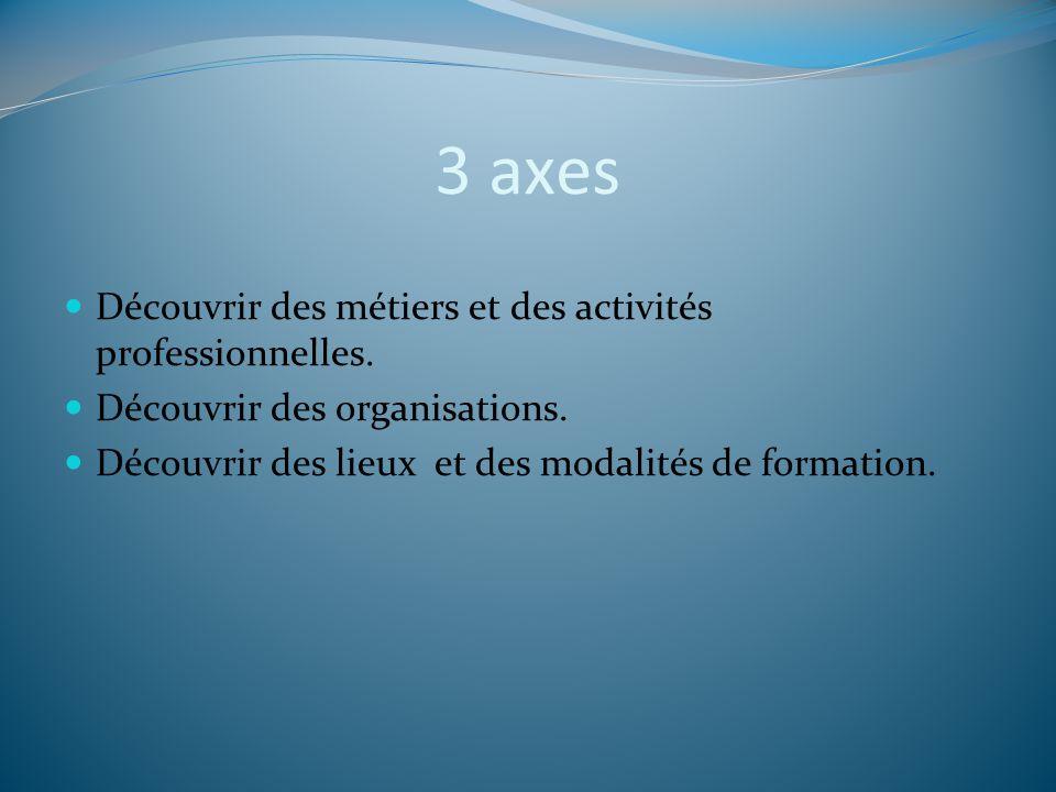 3 axes Découvrir des métiers et des activités professionnelles. Découvrir des organisations. Découvrir des lieux et des modalités de formation.
