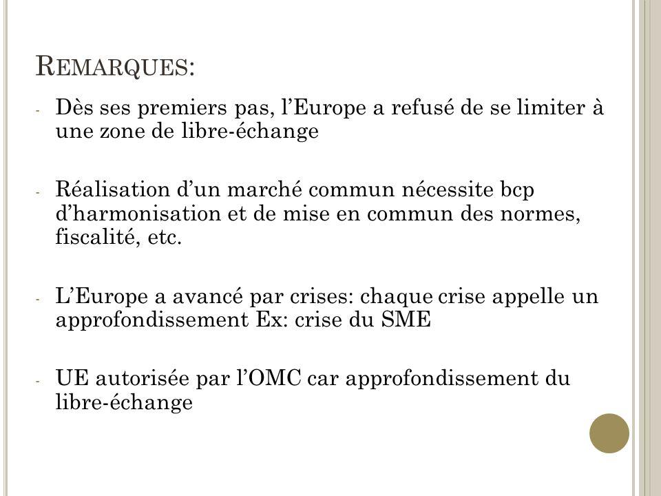 R EMARQUES : - Dès ses premiers pas, lEurope a refusé de se limiter à une zone de libre-échange - Réalisation dun marché commun nécessite bcp dharmonisation et de mise en commun des normes, fiscalité, etc.
