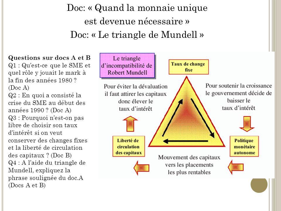 Doc: « Quand la monnaie unique est devenue nécessaire » Doc: « Le triangle de Mundell » Questions sur docs A et B Q1 : Quest-ce que le SME et quel rôle y jouait le mark à la fin des années 1980 .