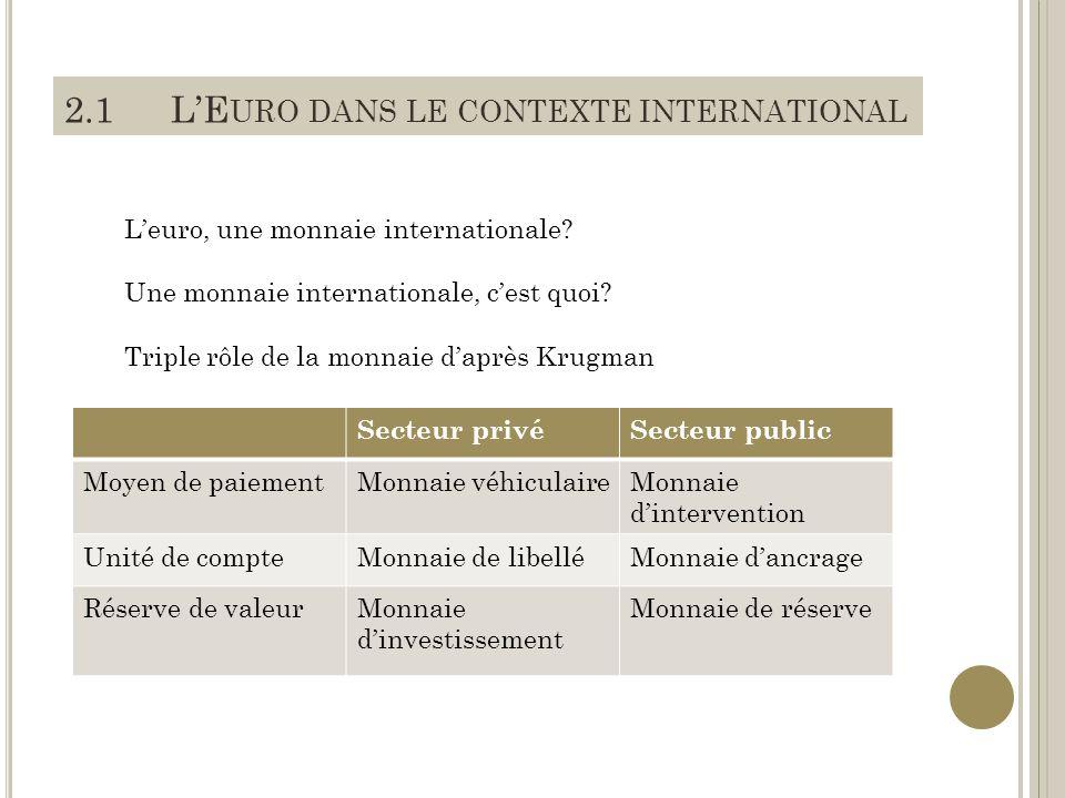 2.1LE URO DANS LE CONTEXTE INTERNATIONAL Leuro, une monnaie internationale.