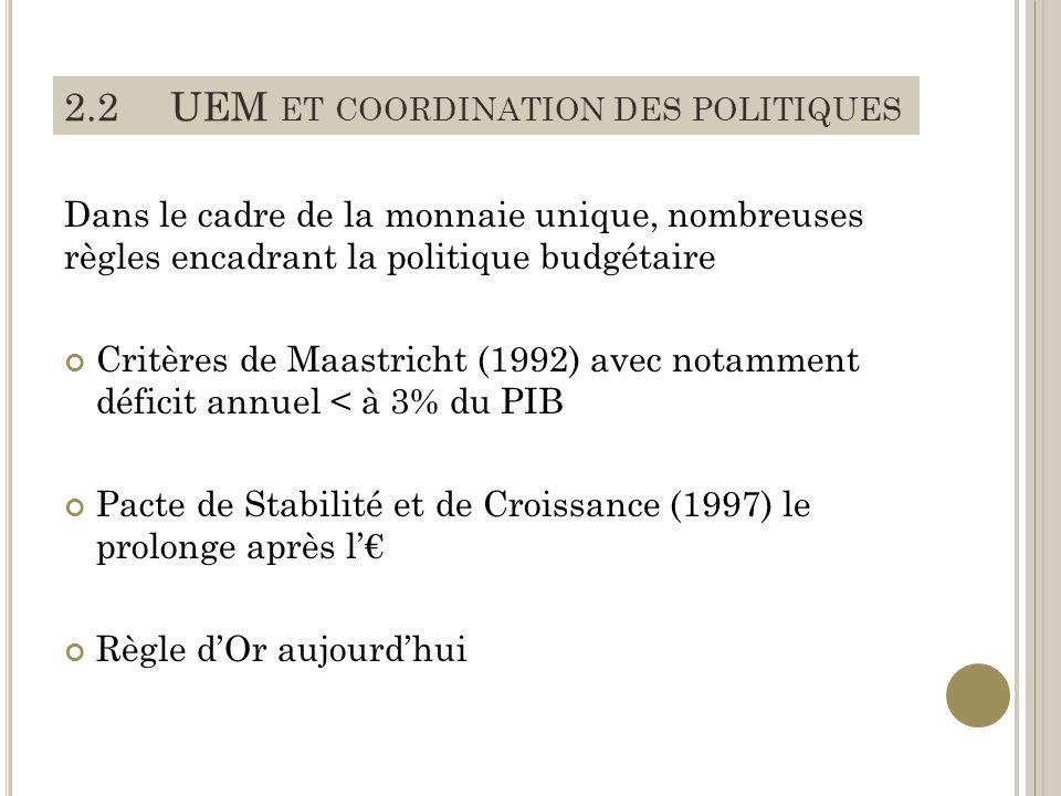 Dans le cadre de la monnaie unique, nombreuses règles encadrant la politique budgétaire Critères de Maastricht (1992) avec notamment déficit annuel < à 3% du PIB Pacte de Stabilité et de Croissance (1997) le prolonge après l Règle dOr aujourdhui 2.2UEM ET COORDINATION DES POLITIQUES