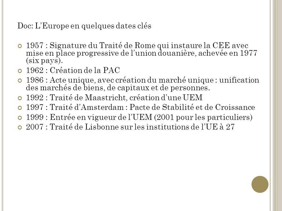 Doc: LEurope en quelques dates clés 1957 : Signature du Traité de Rome qui instaure la CEE avec mise en place progressive de lunion douanière, achevée en 1977 (six pays).