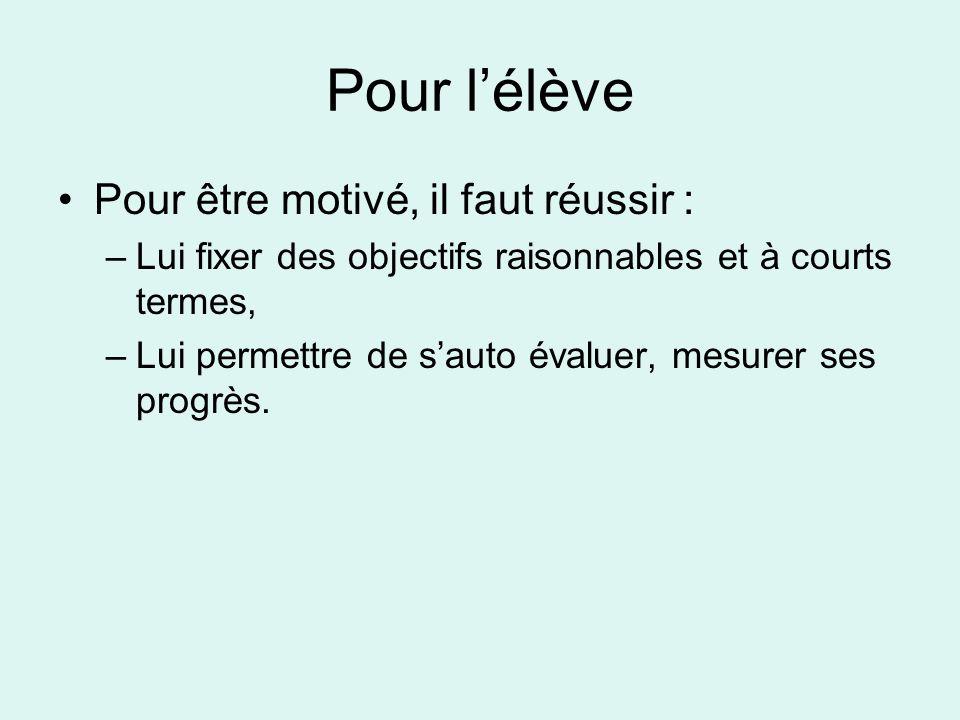 Pour être motivé, il faut réussir : –Lui fixer des objectifs raisonnables et à courts termes, –Lui permettre de sauto évaluer, mesurer ses progrès.