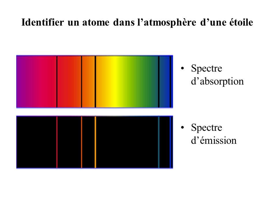 2.2. Raies dabsorption Atomes gazeux sur le trajet de la lumière blanche Fines raies noires dabsorption dans le spectre continu de la lumière blanche