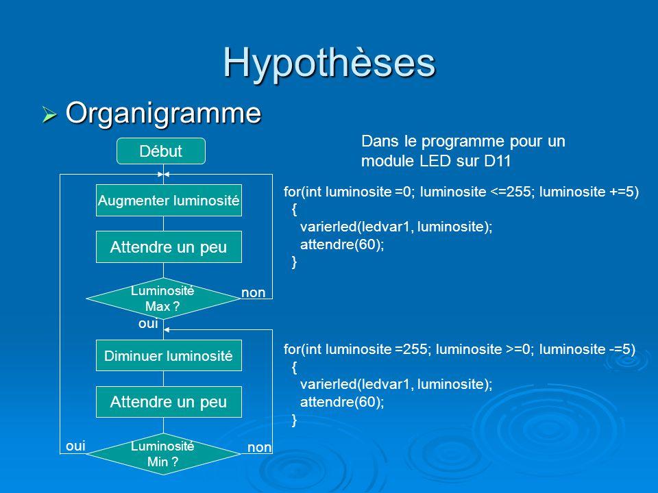Hypothèses Organigramme Organigramme Début Augmenter luminosité Attendre un peu Dans le programme pour un module LED sur D11 Luminosité Max .