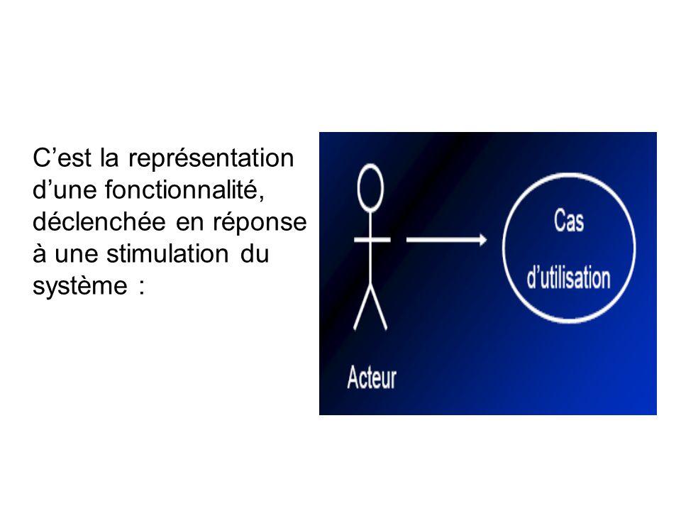 Définition des acteurs : Lacteur est une entité externe qui agit sur le système.