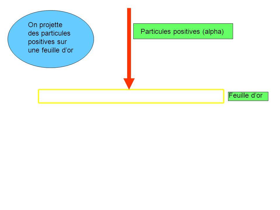 On projette des particules positives sur une feuille dor Particules positives (alpha) Feuille dor