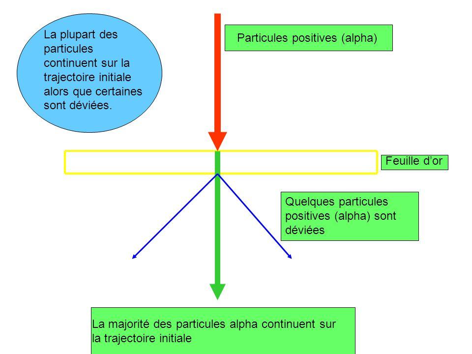 La plupart des particules continuent sur la trajectoire initiale alors que certaines sont déviées. Particules positives (alpha) Feuille dor Quelques p