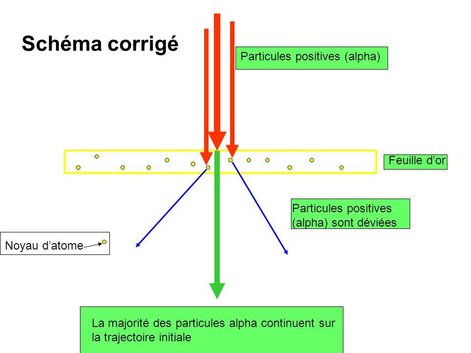 Noyau datome La majorité des particules alpha continuent sur la trajectoire initiale Particules positives (alpha) sont déviées Feuille dor Particules