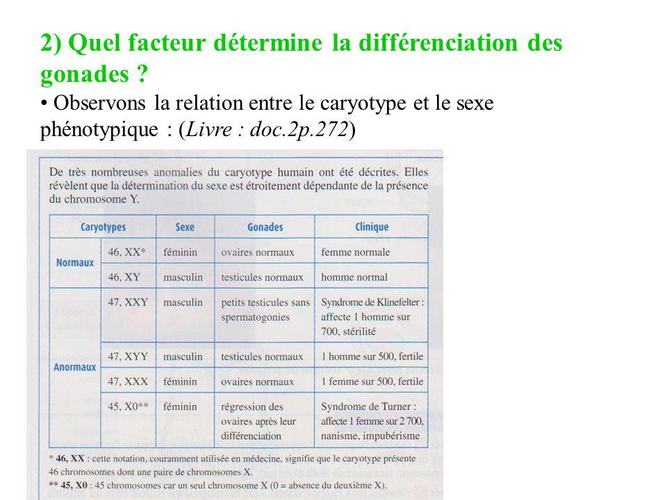 2) Quel facteur détermine la différenciation des gonades ? Observons la relation entre le caryotype et le sexe phénotypique : (Livre : doc.2p.272)