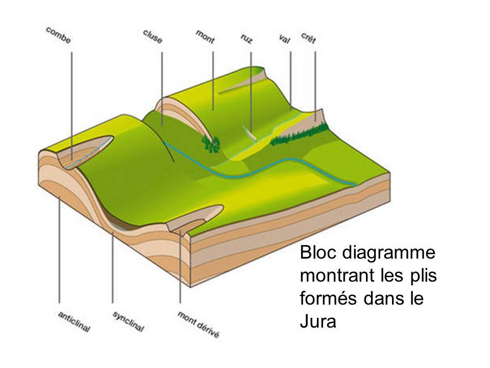 Bloc diagramme montrant les plis formés dans le Jura