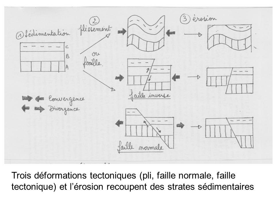 Trois déformations tectoniques (pli, faille normale, faille tectonique) et lérosion recoupent des strates sédimentaires