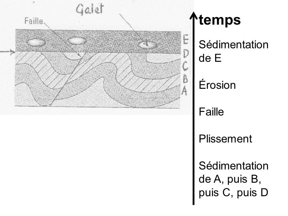Sédimentation de E Érosion Faille Plissement Sédimentation de A, puis B, puis C, puis D temps