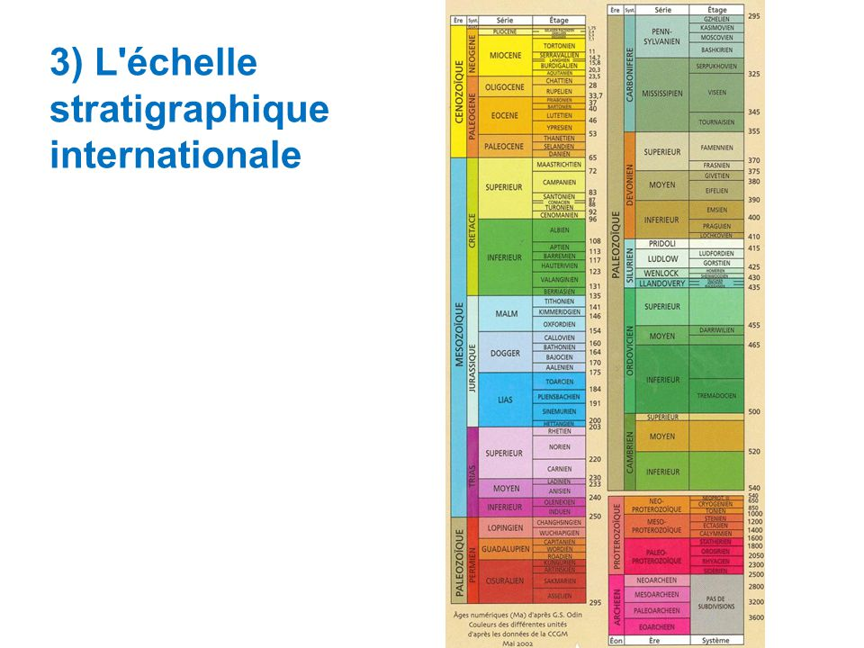 3) L échelle stratigraphique internationale