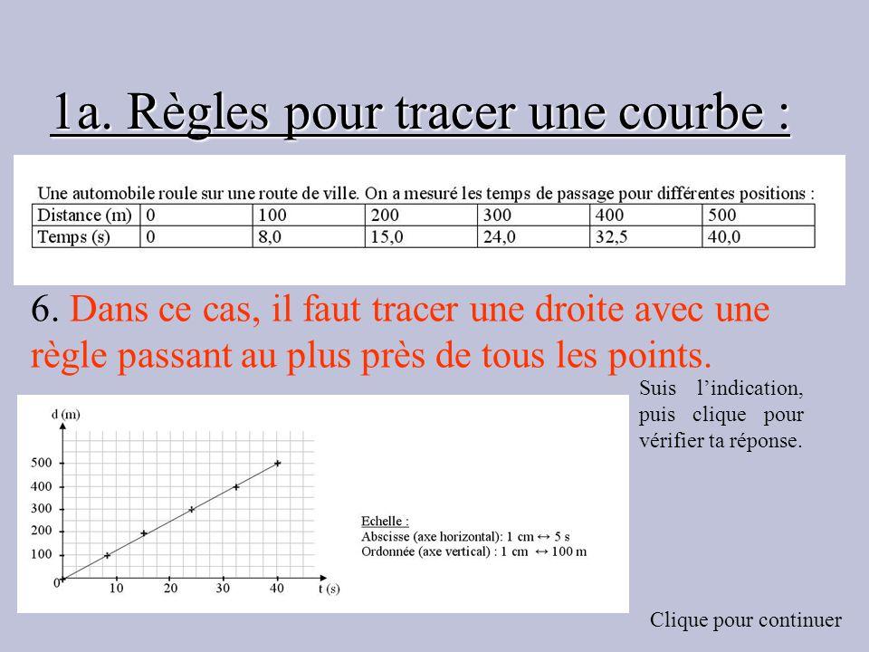 1a. Règles pour tracer une courbe : 6. Dans ce cas, il faut tracer une droite avec une règle passant au plus près de tous les points. Suis lindication