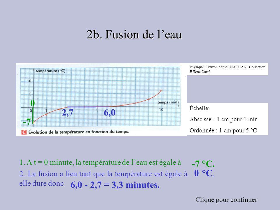 Échelle: Abscisse : 1 cm pour 1 min Ordonnée : 1 cm pour 5 °C Physique Chimie 5ème, NATHAN, Collection Hélène Carré 1. A t = 0 minute, la température