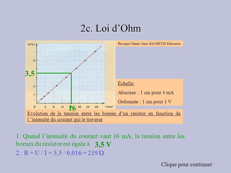Échelle: Abscisse : 1 cm pour 4 mA Ordonnée : 1 cm pour 1 V Physique Chimie 3ème, HACHETTE Éducation Evolution de la tension entre les bornes dun résistor en fonction de l intensité du courant qui le traverse 1.