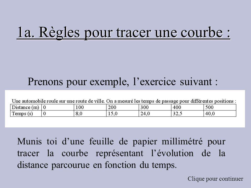 1a. Règles pour tracer une courbe : Prenons pour exemple, lexercice suivant : Clique pour continuer Munis toi dune feuille de papier millimétré pour t