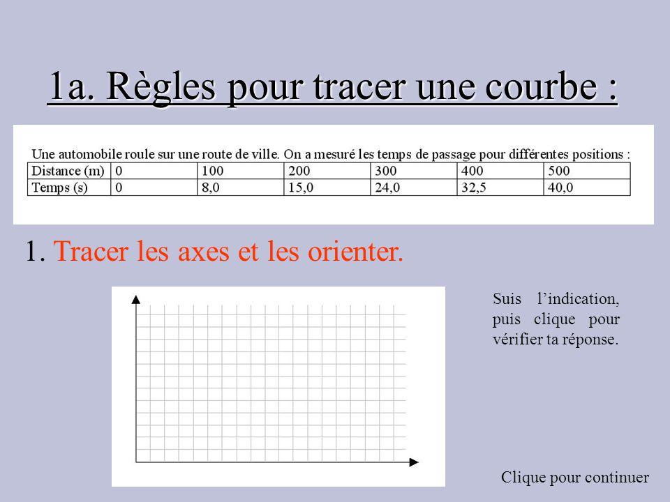 1a. Règles pour tracer une courbe : 1. Tracer les axes et les orienter. Suis lindication, puis clique pour vérifier ta réponse. Clique pour continuer