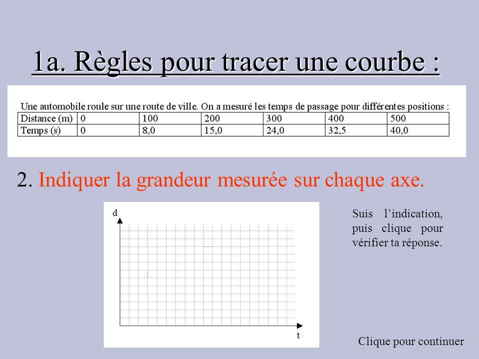 1a. Règles pour tracer une courbe : 2. Indiquer la grandeur mesurée sur chaque axe. Suis lindication, puis clique pour vérifier ta réponse. Clique pou