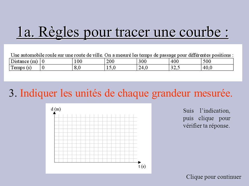 1a. Règles pour tracer une courbe : 3. Indiquer les unités de chaque grandeur mesurée. Suis lindication, puis clique pour vérifier ta réponse. Clique