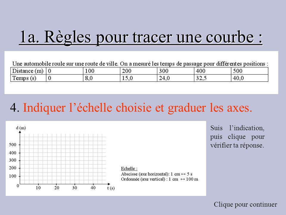1a. Règles pour tracer une courbe : 4. Indiquer léchelle choisie et graduer les axes. Suis lindication, puis clique pour vérifier ta réponse. Clique p