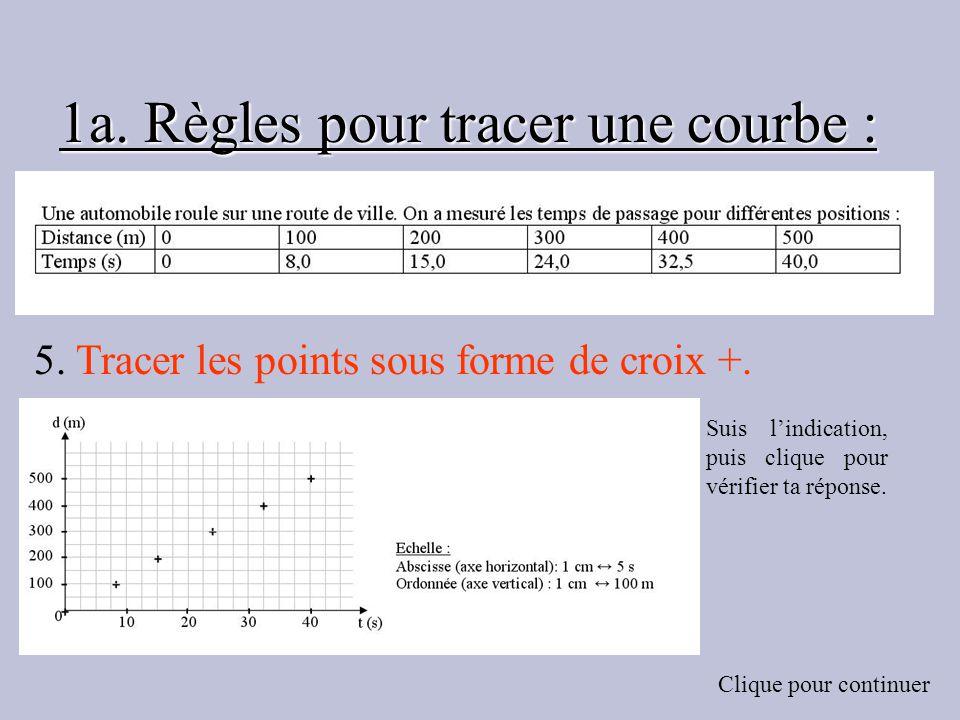 1a. Règles pour tracer une courbe : 5. Tracer les points sous forme de croix +. Suis lindication, puis clique pour vérifier ta réponse. Clique pour co