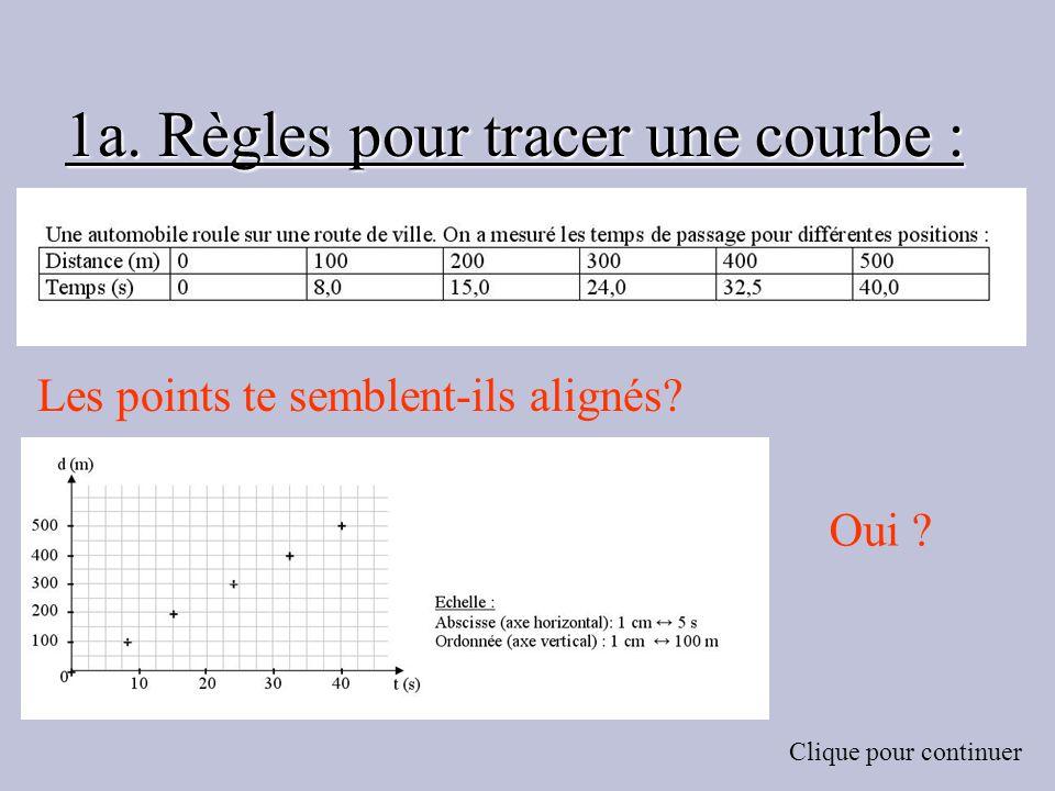 1a. Règles pour tracer une courbe : Les points te semblent-ils alignés? Clique pour continuer Oui ?