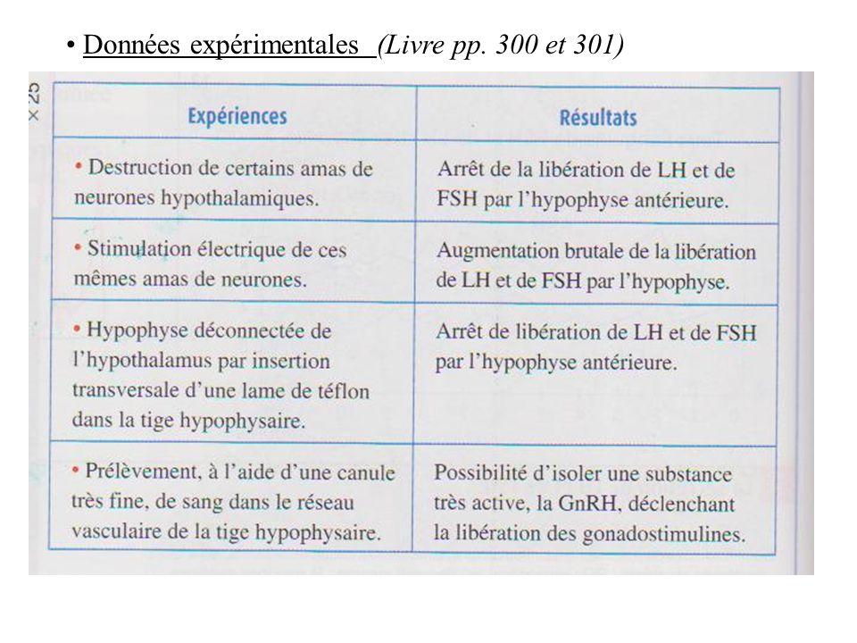 Données expérimentales (Livre pp. 300 et 301)