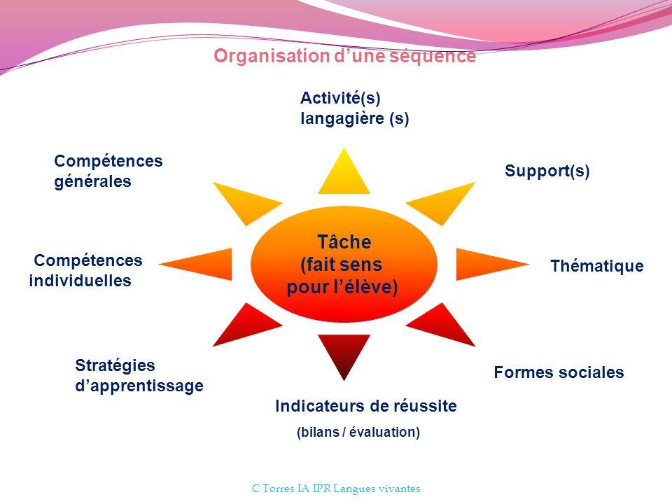 C Torres IA IPR Langues vivantes Tâche (fait sens pour lélève) Compétences individuelles Support(s) Activité(s) langagière (s) Compétences générales F