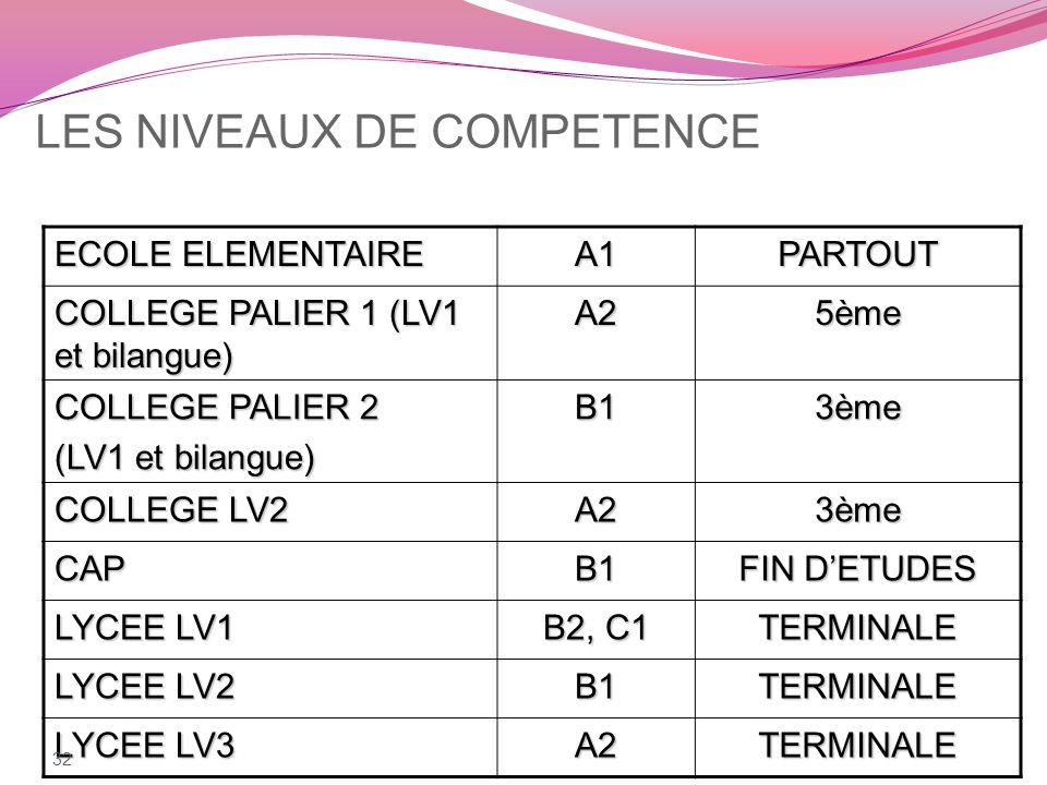 LES NIVEAUX DE COMPETENCE ECOLE ELEMENTAIRE A1PARTOUT COLLEGE PALIER 1 (LV1 et bilangue) A25ème COLLEGE PALIER 2 (LV1 et bilangue) B13ème COLLEGE LV2