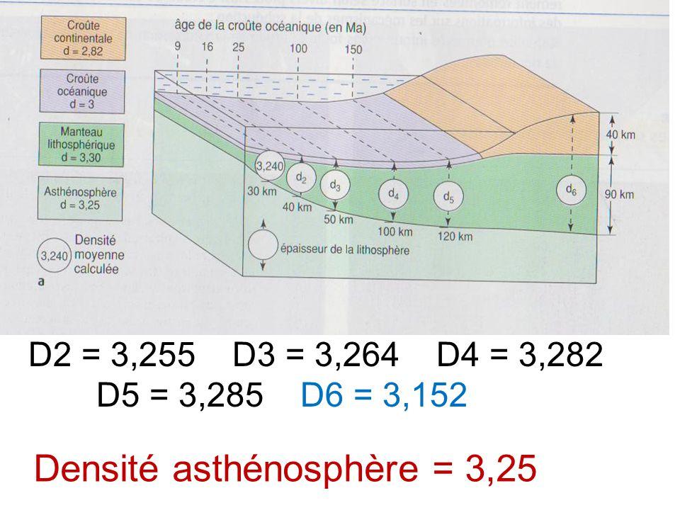D2 = 3,255 D3 = 3,264 D4 = 3,282 D5 = 3,285D6 = 3,152 Densité asthénosphère = 3,25