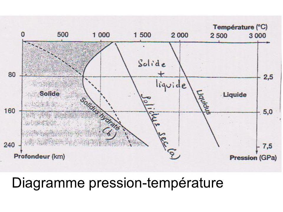 Diagramme pression-température