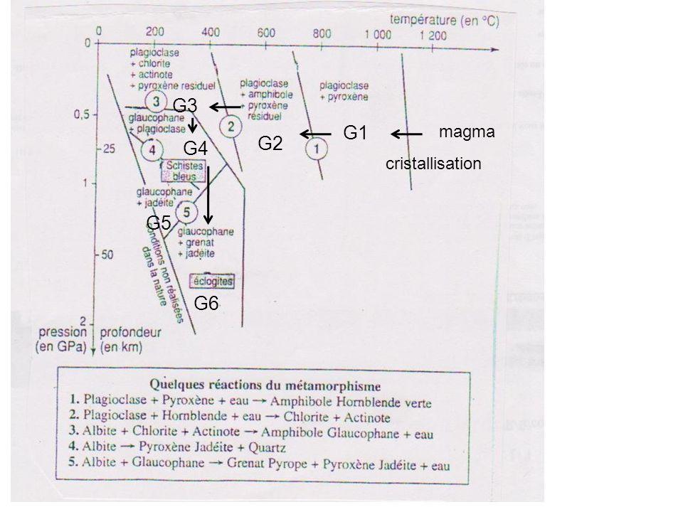 magma cristallisation G1 G6 G5 G4 G3 G2