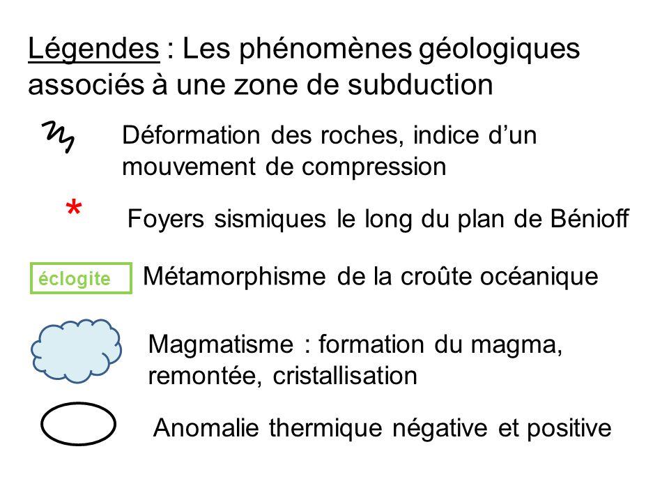 Légendes : Les phénomènes géologiques associés à une zone de subduction Déformation des roches, indice dun mouvement de compression éclogite Métamorphisme de la croûte océanique * Foyers sismiques le long du plan de Bénioff Magmatisme : formation du magma, remontée, cristallisation Anomalie thermique négative et positive