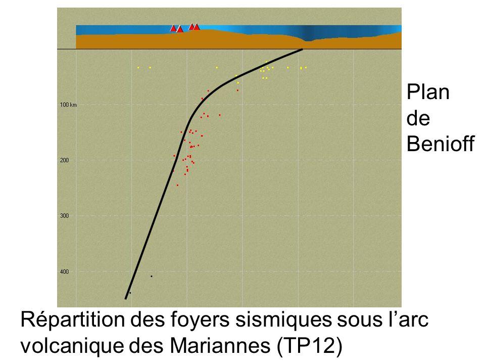 Répartition des foyers sismiques sous larc volcanique des Mariannes (TP12) Plan de Benioff