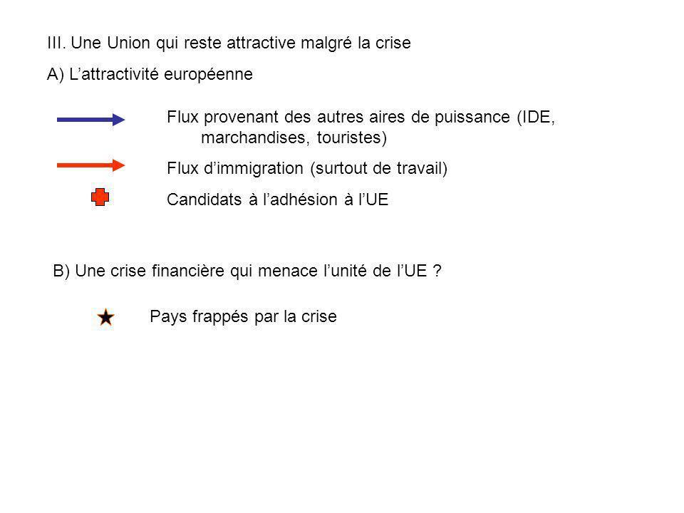 III. Une Union qui reste attractive malgré la crise A) Lattractivité européenne Flux provenant des autres aires de puissance (IDE, marchandises, touri