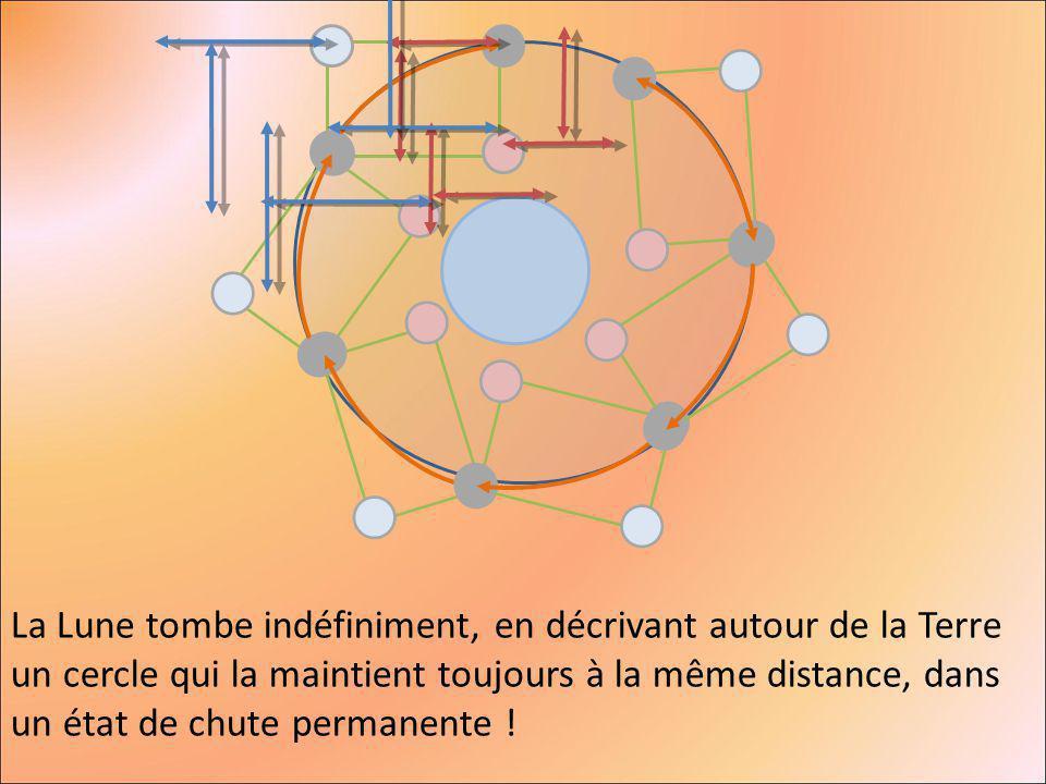 La Lune tombe indéfiniment, en décrivant autour de la Terre un cercle qui la maintient toujours à la même distance, dans un état de chute permanente !