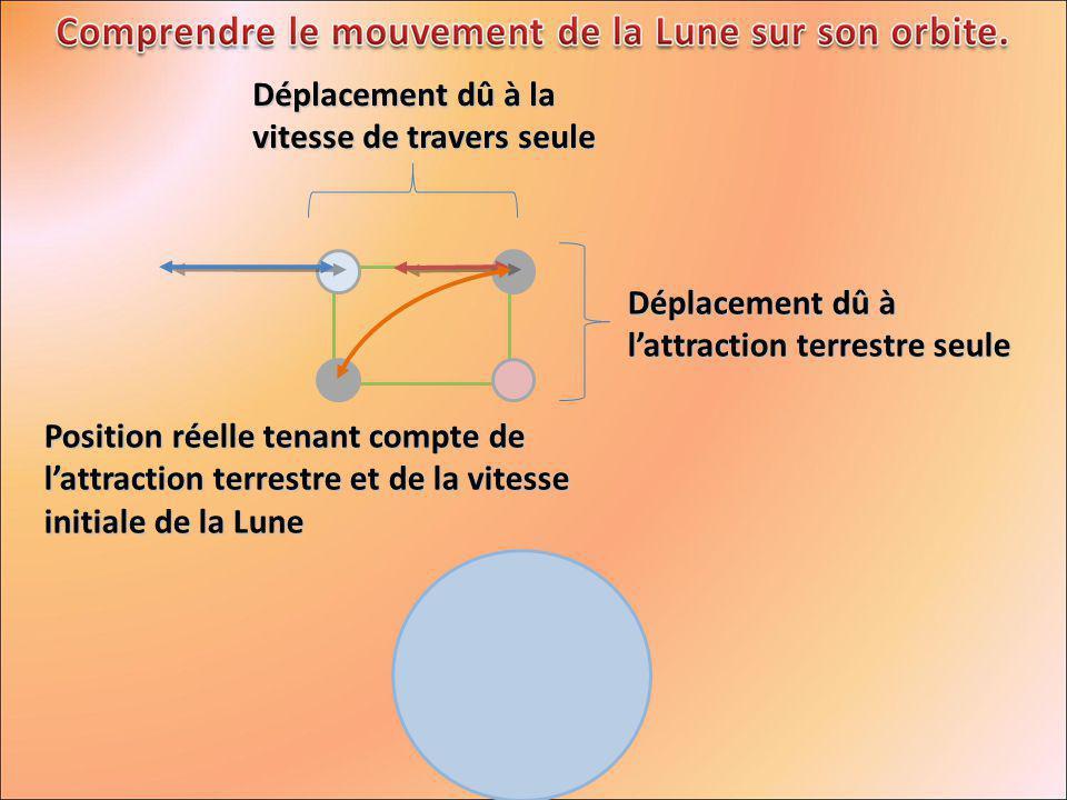 Déplacement dû à lattraction terrestre seule Déplacement dû à la vitesse de travers seule Position réelle tenant compte de lattraction terrestre et de la vitesse initiale de la Lune