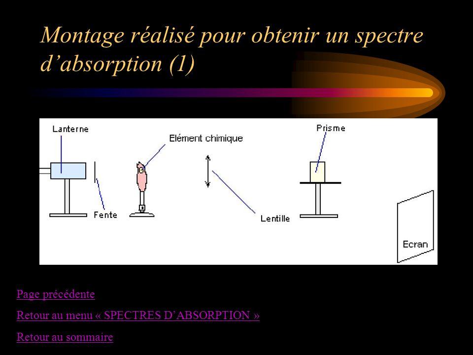 Montage réalisé pour obtenir un spectre dabsorption (1) Page précédente Retour au menu « SPECTRES DABSORPTION » Retour au sommaire