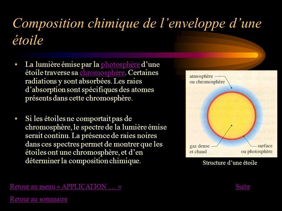Composition chimique de lenveloppe dune étoile La lumière émise par la photosphère dune étoile traverse sa chromosphère. Certaines radiations y sont a