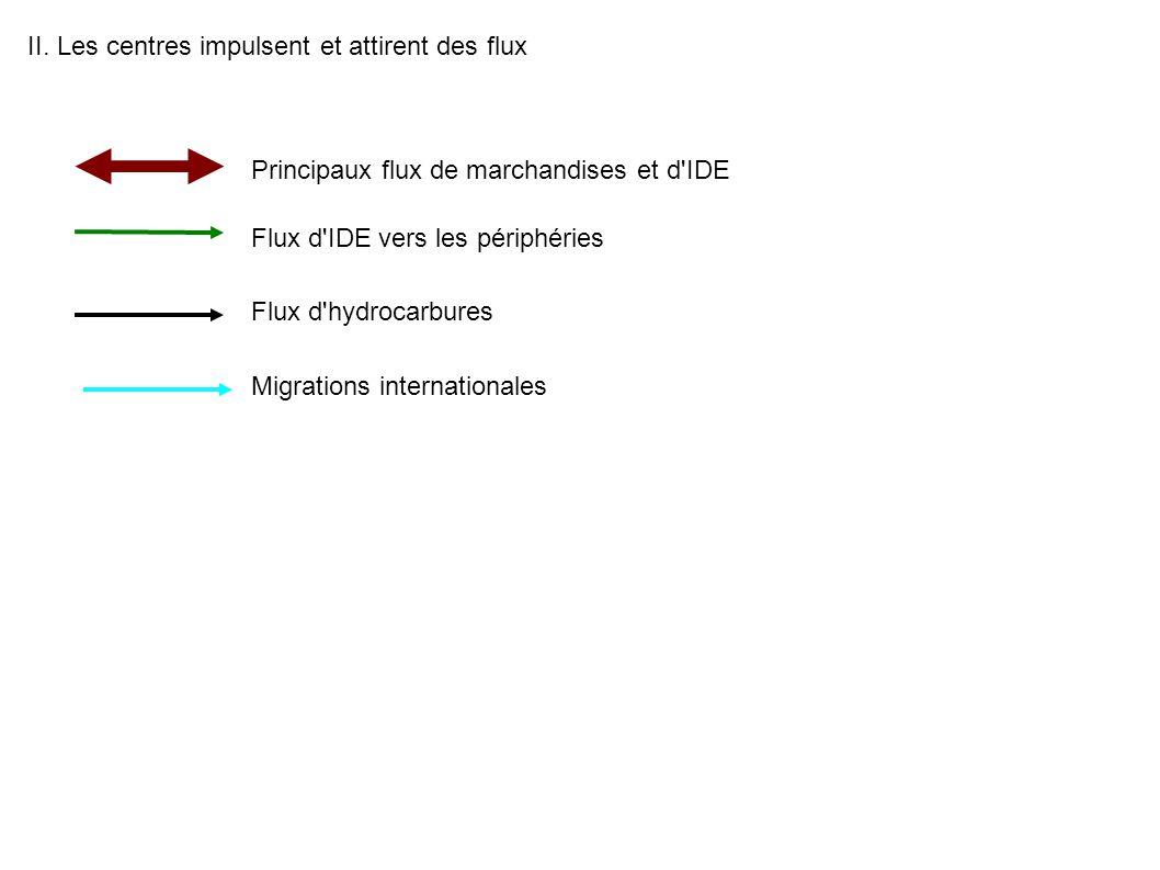 II. Les centres impulsent et attirent des flux Flux d'hydrocarbures Principaux flux de marchandises et d'IDE Flux d'IDE vers les périphéries Migration
