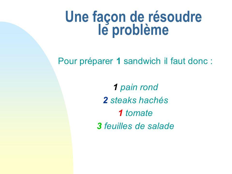 Une façon de résoudre le problème Pour préparer 1 sandwich il faut donc : 1 pain rond 2 steaks hachés 1 tomate 3 feuilles de salade
